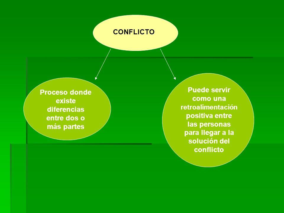 CONFLICTO Proceso donde existe diferencias entre dos o más partes Puede servir como una retroalimentación positiva entre las personas para llegar a la