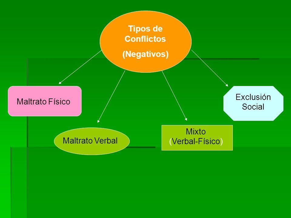 Tipos de Conflictos (Negativos) Maltrato Físico Maltrato Verbal Mixto (Verbal-Físico) Exclusión Social