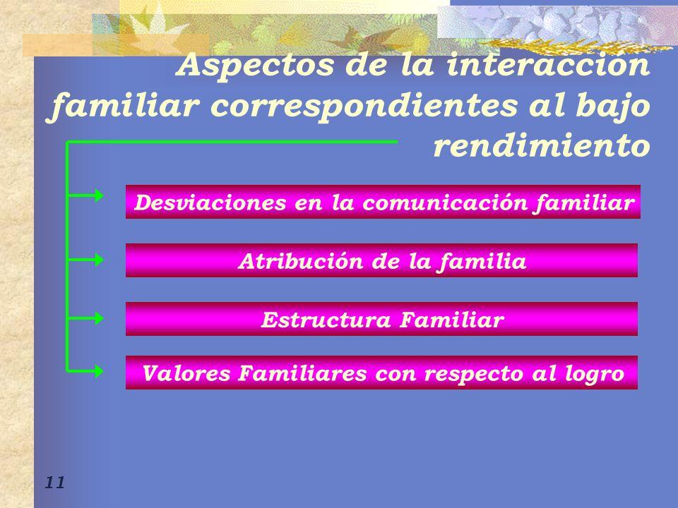 11 Aspectos de la interacción familiar correspondientes al bajo rendimiento Desviaciones en la comunicación familiar Estructura Familiar Atribución de la familia Valores Familiares con respecto al logro