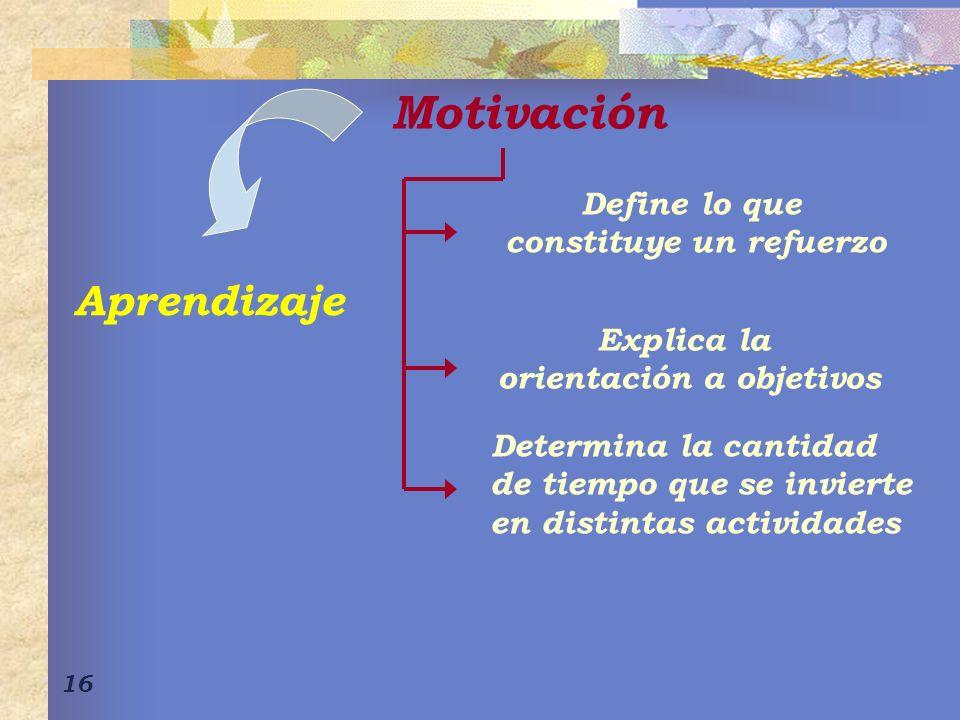 16 Motivación Define lo que constituye un refuerzo Explica la orientación a objetivos Determina la cantidad de tiempo que se invierte en distintas actividades Aprendizaje