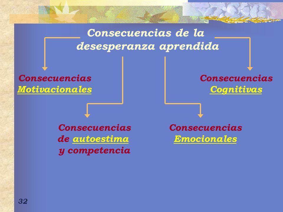 32 Consecuencias de la desesperanza aprendida Consecuencias Motivacionales Consecuencias de autoestimaautoestima y competencia Consecuencias Cognitivas Consecuencias Emocionales