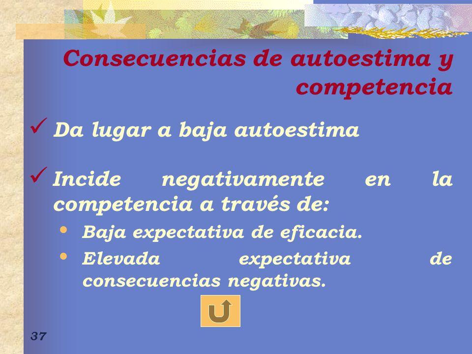 37 Consecuencias de autoestima y competencia Da lugar a baja autoestima Incide negativamente en la competencia a través de: Baja expectativa de eficacia.