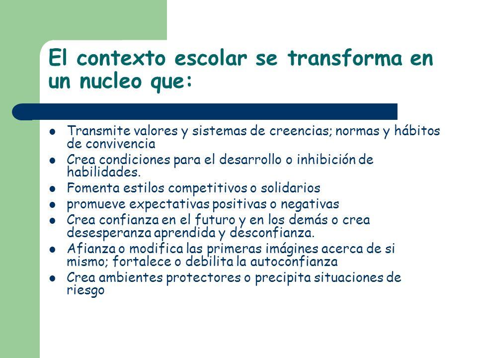 El contexto escolar se transforma en un nucleo que: Transmite valores y sistemas de creencias; normas y hábitos de convivencia Crea condiciones para e