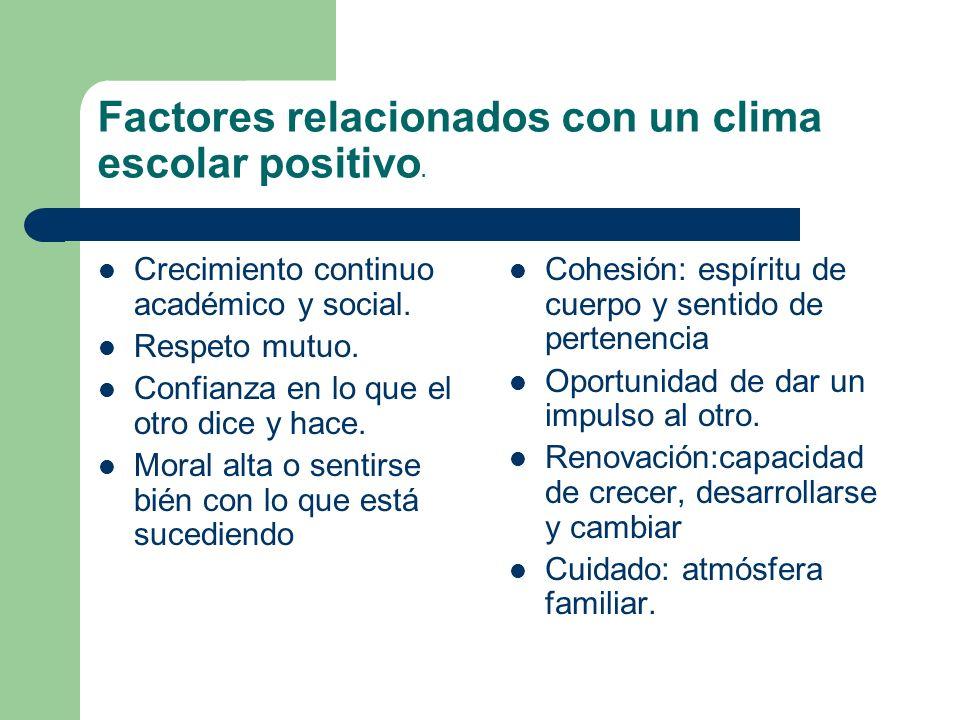 Factores relacionados con un clima escolar positivo. Crecimiento continuo académico y social. Respeto mutuo. Confianza en lo que el otro dice y hace.