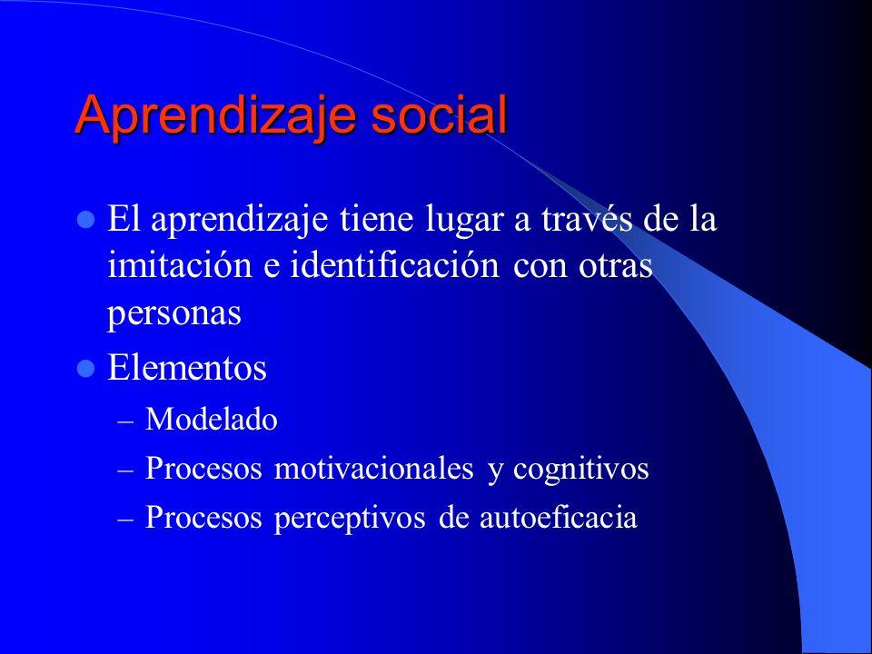 Aprendizaje social El aprendizaje tiene lugar a través de la imitación e identificación con otras personas Elementos – Modelado – Procesos motivaciona