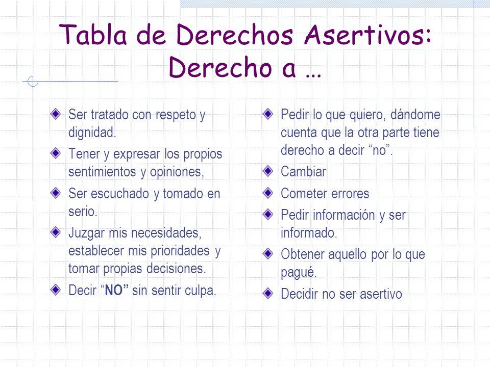 Factores que influyen en la de falta de Asertividad No ha aprendido a ser asertiva ó lo ha aprendido de forma errónea. Conocer la conducta apropiada,