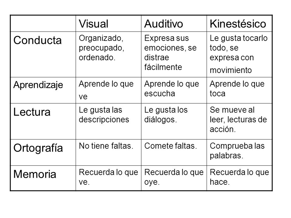 VisualAuditivoKinestésico Conducta Organizado, preocupado, ordenado. Expresa sus emociones, se distrae fácilmente Le gusta tocarlo todo, se expresa co