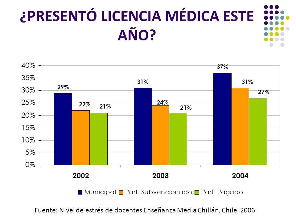 ¿PRESENTÓ LICENCIA MÉDICA ESTE AÑO? Fuente: Nivel de estrés de docentes Enseñanza Media Chillán, Chile. 2006