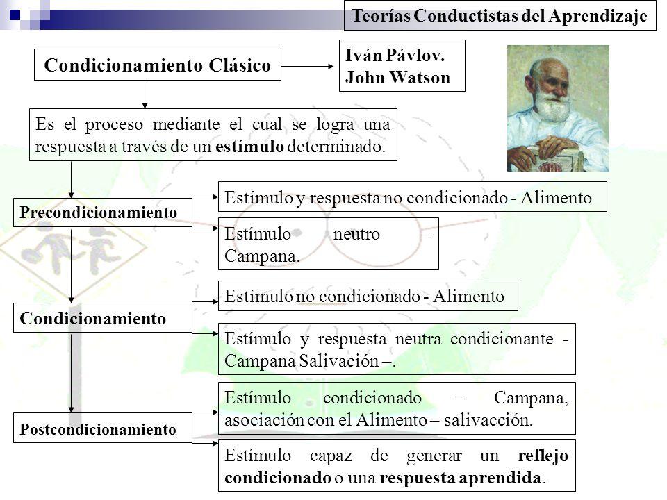 Condicionamiento Clásico Teorías Conductistas del Aprendizaje Es el proceso mediante el cual se logra una respuesta a través de un estímulo determinad