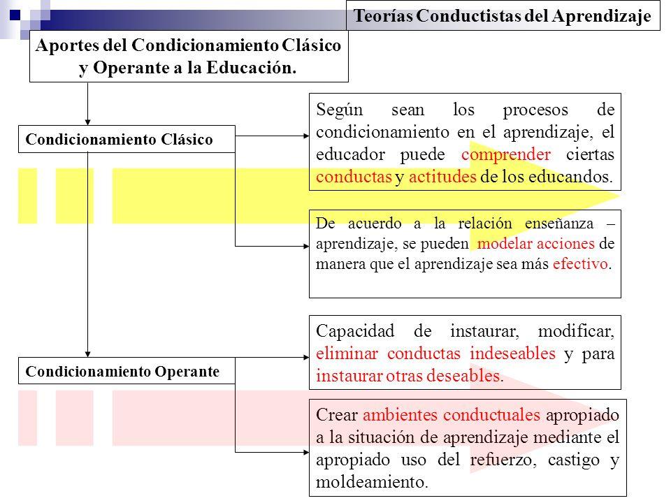 Teorías Conductistas del Aprendizaje Aportes del Condicionamiento Clásico y Operante a la Educación. Condicionamiento Clásico Según sean los procesos