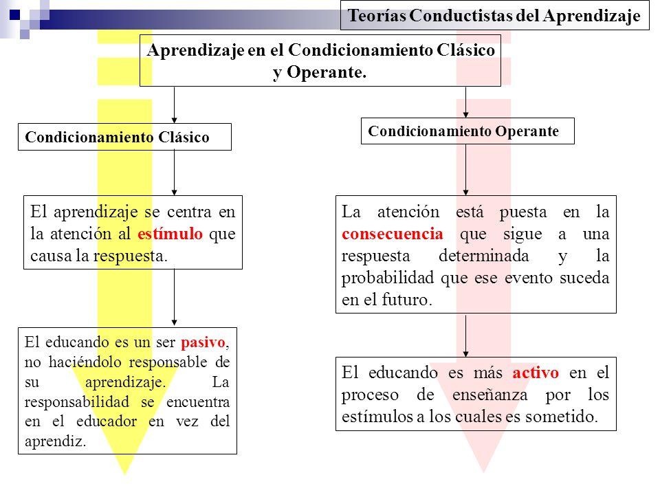 Teorías Conductistas del Aprendizaje Aprendizaje en el Condicionamiento Clásico y Operante. Condicionamiento Clásico El aprendizaje se centra en la at