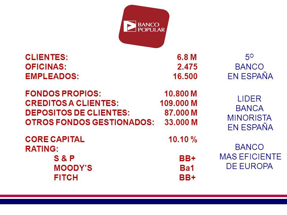 CLIENTES: 6.8 M OFICINAS: 2.475 EMPLEADOS: 16.500 FONDOS PROPIOS: 10.800 M CREDITOS A CLIENTES: 109.000 M DEPOSITOS DE CLIENTES: 87.000 M OTROS FONDOS GESTIONADOS: 33.000 M CORE CAPITAL 10.10 % RATING: S & P BB+ MOODYS Ba1 FITCH BB+ 5 O BANCO EN ESPAÑA BANCO MAS EFICIENTE DE EUROPA LIDER BANCA MINORISTA EN ESPAÑA