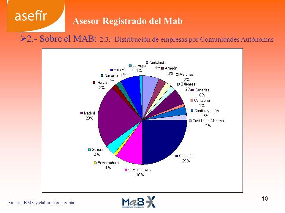2.- Sobre el MAB: 2.3.- Distribución de empresas por Comunidades Autónomas Fuente: BME y elaboración propia. 10 Asesor Registrado del Mab