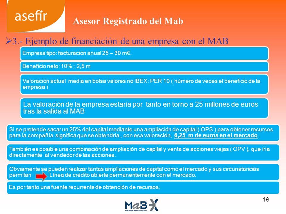 3.- Ejemplo de financiación de una empresa con el MAB Empresa tipo: facturación anual 25 – 30 m. Beneficio neto: 10% : 2,5 m Valoración actual media e
