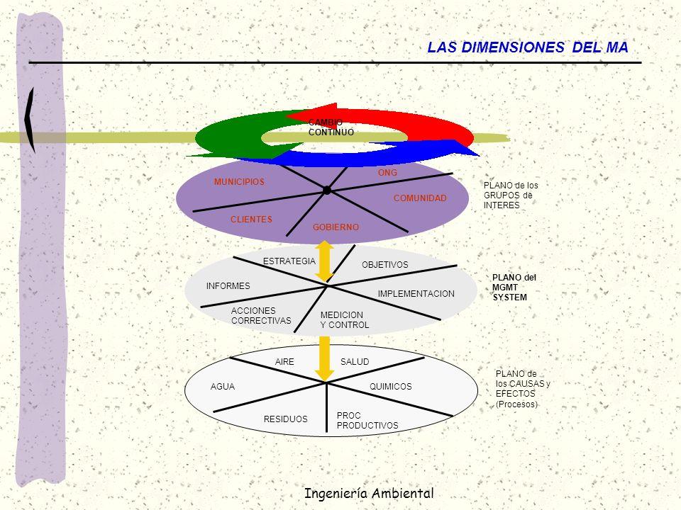 Ingeniería Ambiental LAS DIMENSIONES DEL MA PLANO de los CAUSAS y EFECTOS (Procesos) PLANO del MGMT SYSTEM PLANO de los GRUPOS de INTERES CAMBIO CONTI