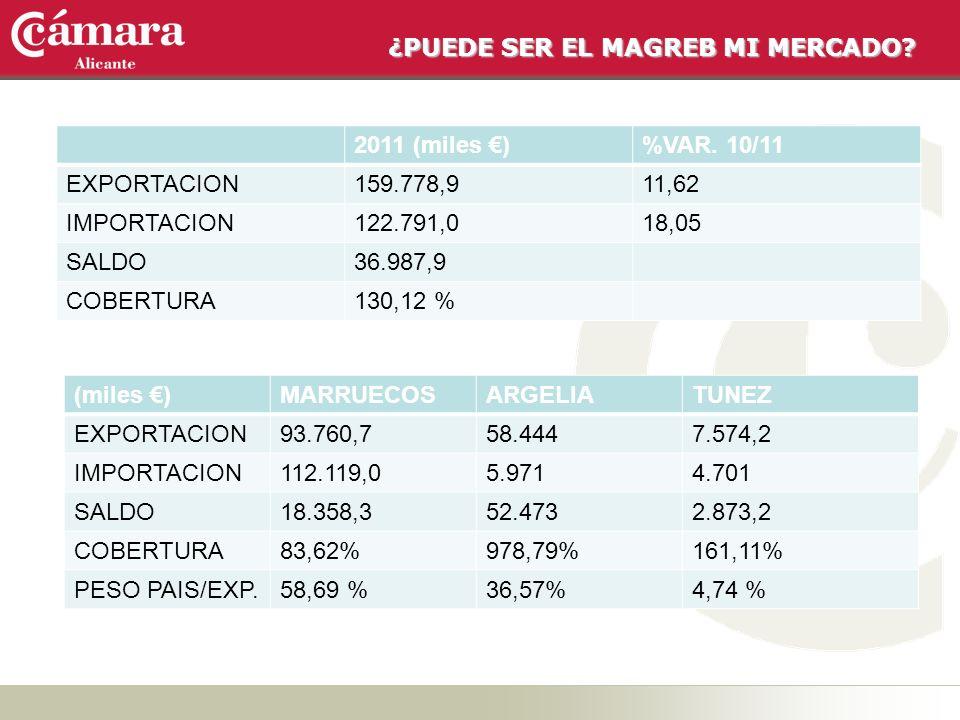 ¿PUEDE SER EL MAGREB MI MERCADO? 2011 (miles )%VAR. 10/11 EXPORTACION159.778,911,62 IMPORTACION122.791,018,05 SALDO36.987,9 COBERTURA130,12 % (miles )