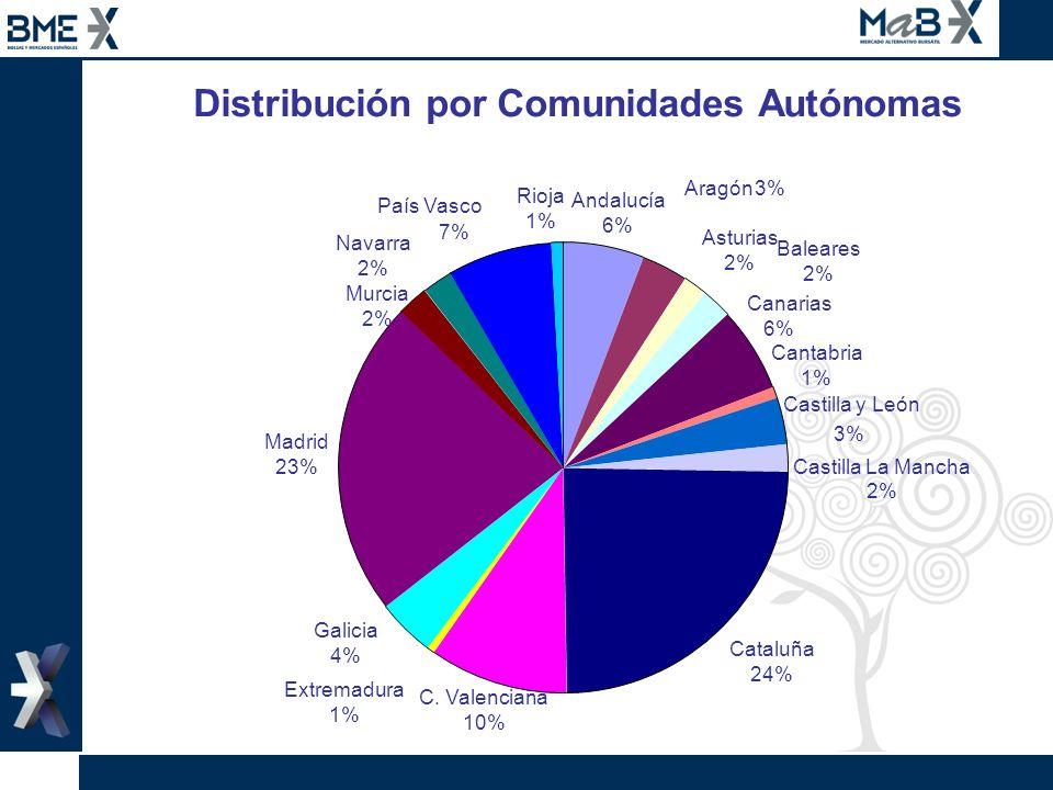 Distribución por Comunidades Autónomas Asturias 2% Cataluña 24% Extremadura 1% Galicia 4% Madrid 23% Cantabria 1% Castilla y León 3% Canarias 6% Balea