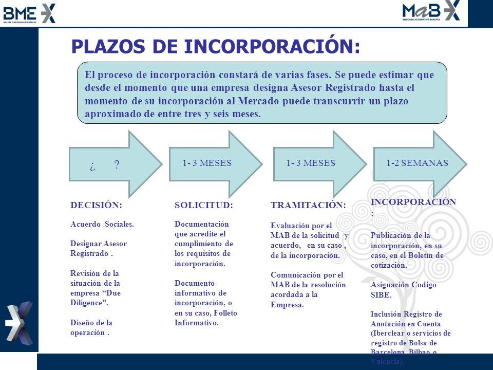 PLAZOS DE INCORPORACIÓN: TRAMITACIÓN: Evaluación por el MAB de la solicitud y acuerdo, en su caso, de la incorporación. Comunicación por el MAB de la