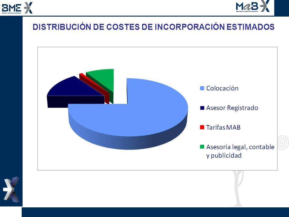 DISTRIBUCIÓN DE COSTES DE INCORPORACIÓN ESTIMADOS Serán la suma de los siguientes conceptos: