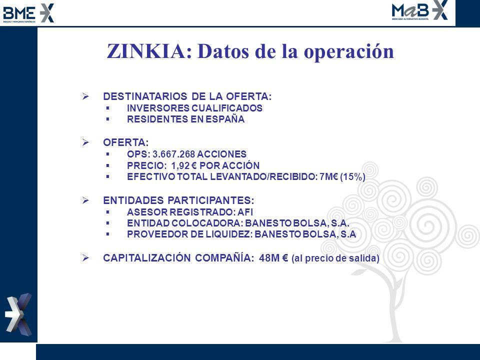ZINKIA: Datos de la operación DESTINATARIOS DE LA OFERTA: INVERSORES CUALIFICADOS RESIDENTES EN ESPAÑA OFERTA: OPS: 3.667.268 ACCIONES PRECIO: 1,92 PO