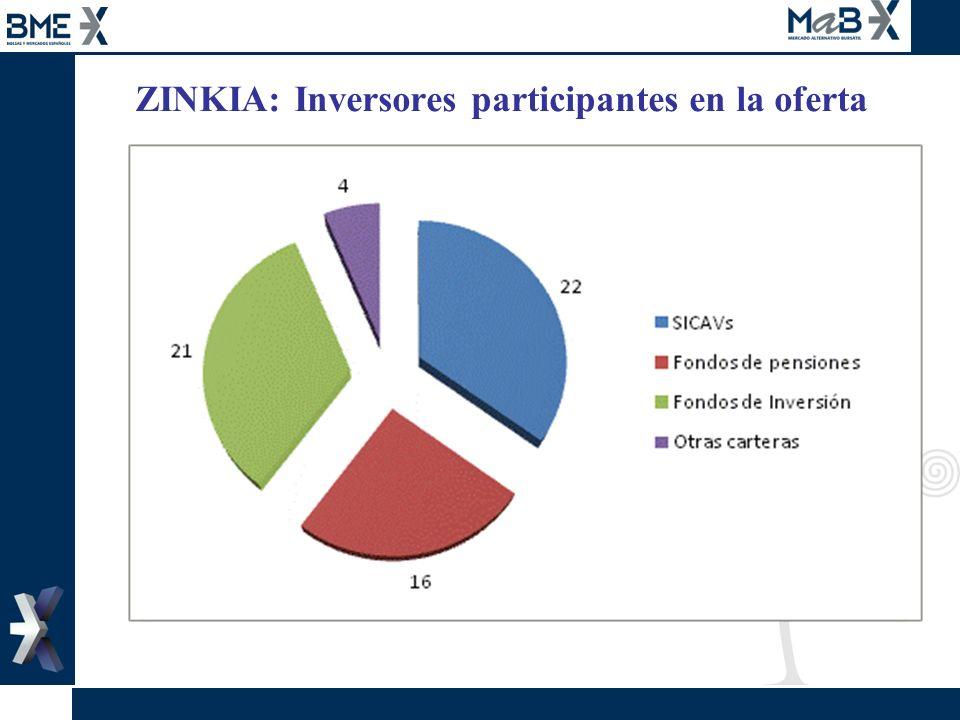 ZINKIA: Inversores participantes en la oferta