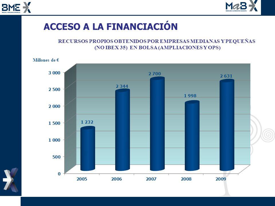 RECURSOS PROPIOS OBTENIDOS POR EMPRESAS MEDIANAS Y PEQUEÑAS (NO IBEX 35) EN BOLSA (AMPLIACIONES Y OPS) ACCESO A LA FINANCIACIÓN Millones de