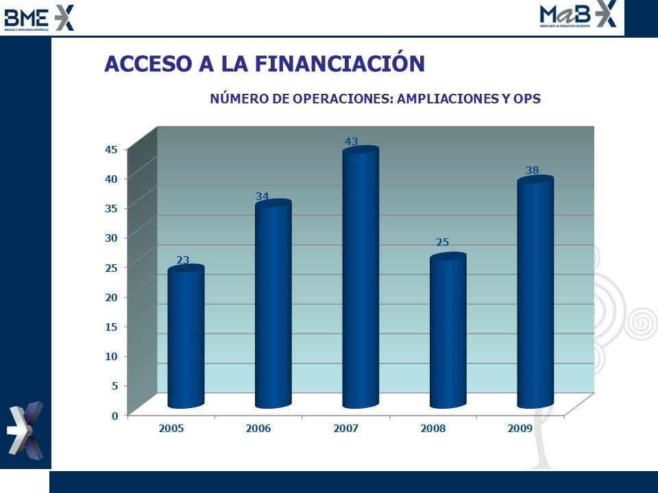 NÚMERO DE OPERACIONES: AMPLIACIONES Y OPS ACCESO A LA FINANCIACIÓN