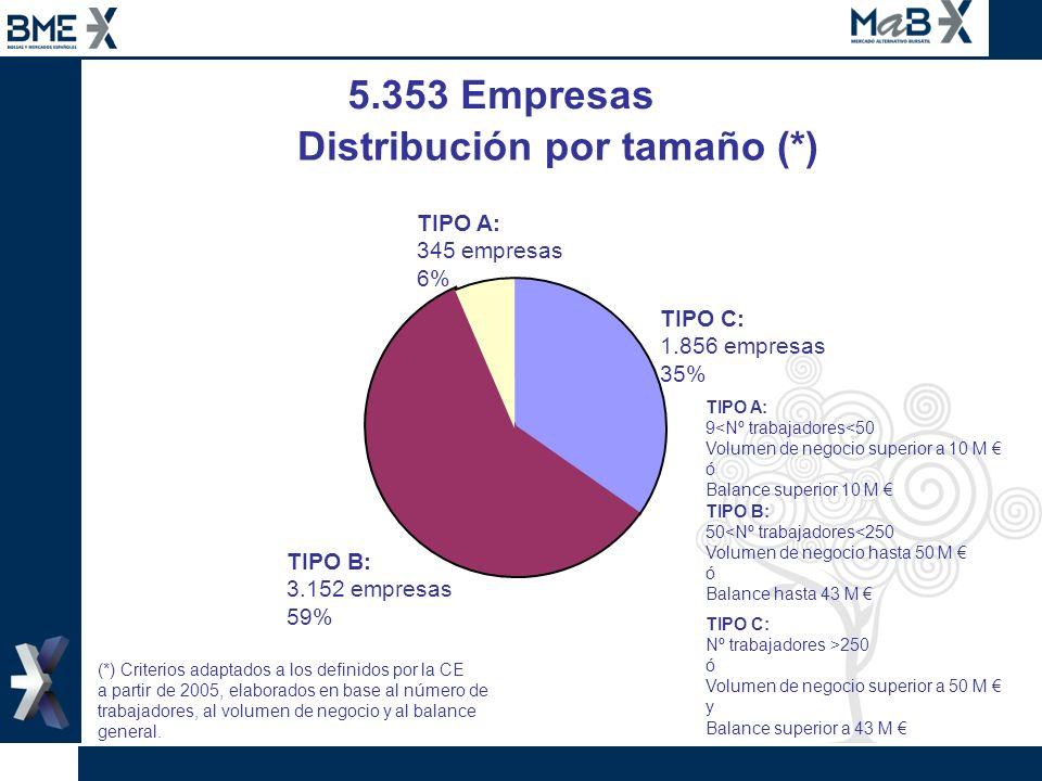 5.353 Empresas TIPO C: 1.856 empresas 35% TIPO B: 3.152 empresas 59% TIPO A: 345 empresas 6% TIPO A: 9<Nº trabajadores<50 Volumen de negocio superior