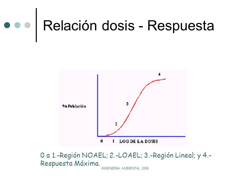 INGENIERIA AMBIENTAL 2006 Relación dosis - Respuesta 0 a 1.-Región NOAEL; 2.-LOAEL; 3.-Región Lineal; y 4.- Respuesta Máxima.