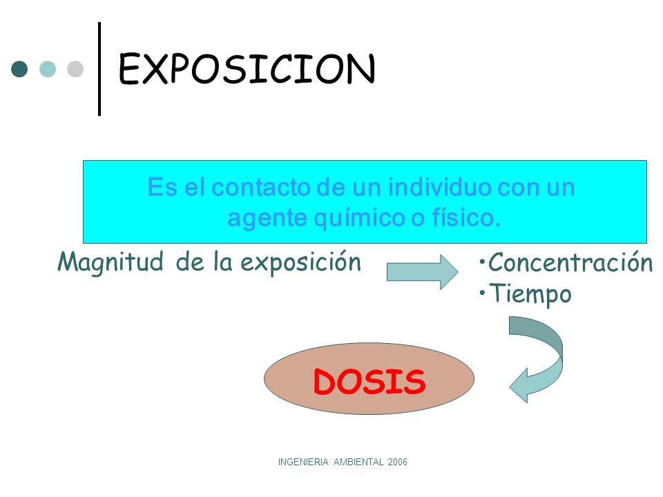 INGENIERIA AMBIENTAL 2006 EXPOSICION Magnitud de la exposición Concentración Tiempo DOSIS Es el contacto de un individuo con un agente químico o físico.