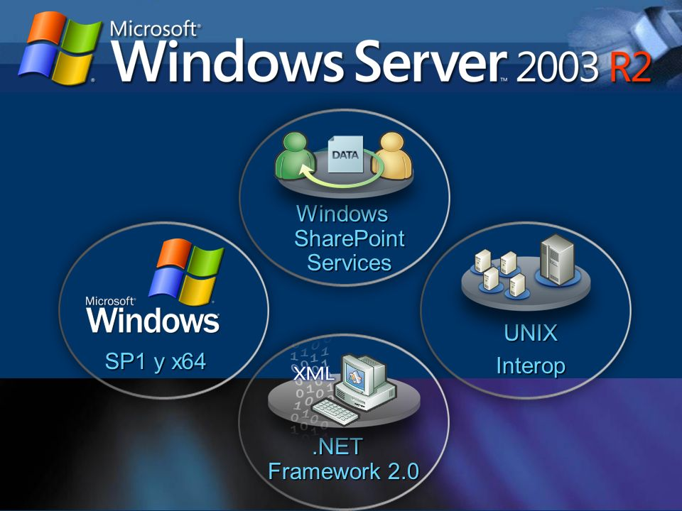 Seminarios Técnicos 5 UNIXInterop SP1 y x64 Windows SharePoint Services.NET Framework 2.0