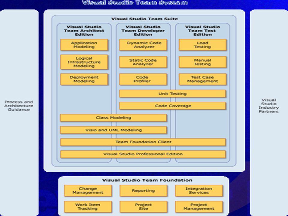 Proceso de Instalacion Si quieres no solo escuchar, sino tocar Si quieres no solo escuchar, sino tocar Tomo paciencia es un BETA Tomo paciencia es un BETA Recomendamos utilizar Virtual PC o Virtual Server Recomendamos utilizar Virtual PC o Virtual Server Requiere como mínimo 2 maquinas (pueden ser virtuales) Requiere como mínimo 2 maquinas (pueden ser virtuales) Necesita memoria y espacio en disco.