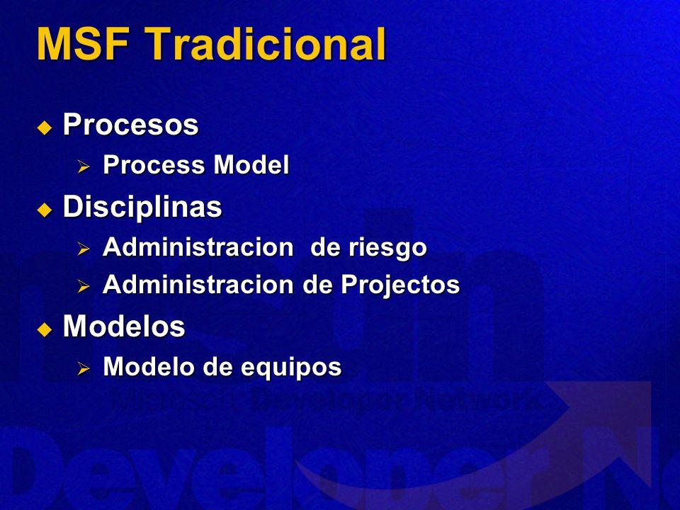 MSF Tradicional Procesos Procesos Process Model Process Model Disciplinas Disciplinas Administracion de riesgo Administracion de riesgo Administracion de Projectos Administracion de Projectos Modelos Modelos Modelo de equipos Modelo de equipos