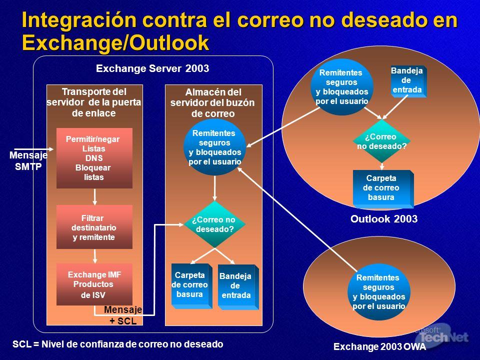 Transporte del servidor de la puerta de enlace Exchange Server 2003 Almacén del servidor del buzón de correo Carpeta de correo basura Bandeja de entra