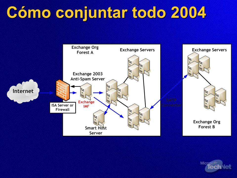Cómo conjuntar todo 2004