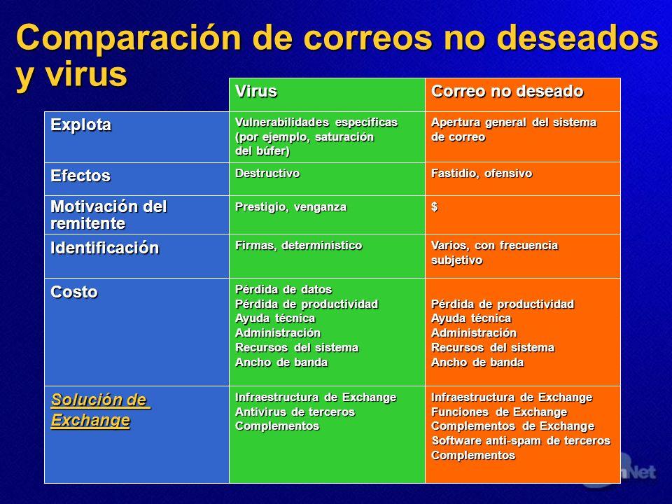 Comparación de correos no deseados y virus EfectosDestructivo Correo no deseado Explota Vulnerabilidades específicas (por ejemplo, saturación del búfe