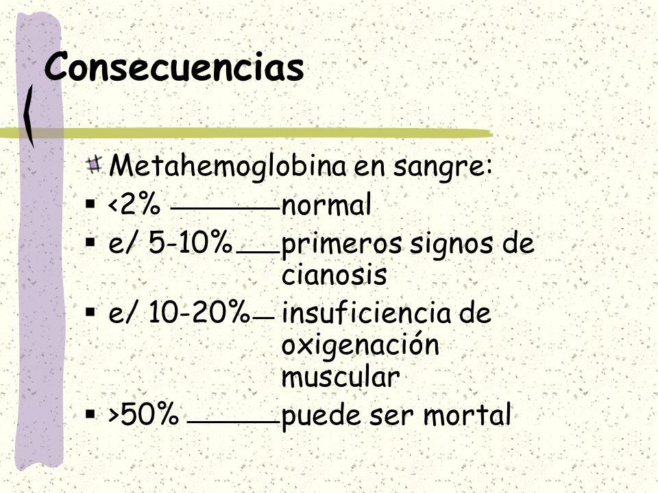 Consecuencias Metahemoglobina en sangre: <2%normal e/ 5-10%primeros signos de cianosis e/ 10-20%insuficiencia de oxigenación muscular >50%puede ser mo