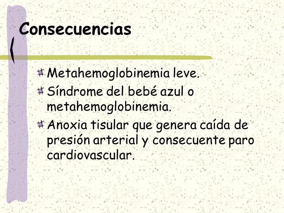 Consecuencias Metahemoglobinemia leve. Síndrome del bebé azul o metahemoglobinemia. Anoxia tisular que genera caída de presión arterial y consecuente