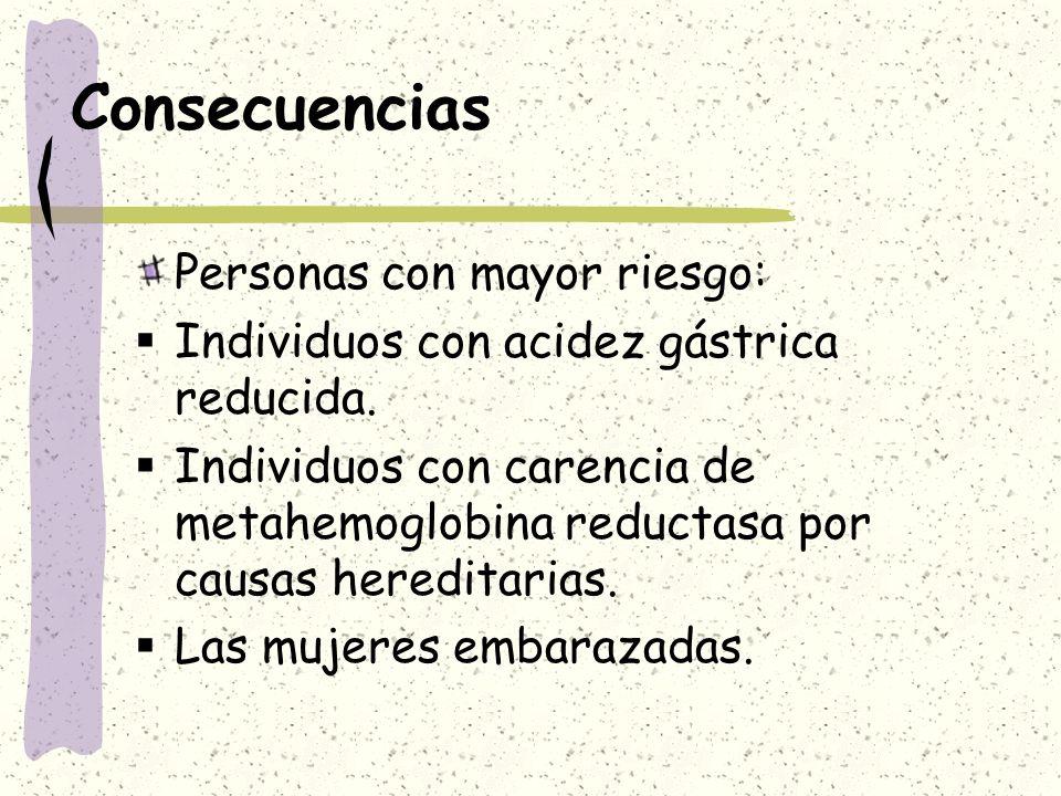 Consecuencias Personas con mayor riesgo: Individuos con acidez gástrica reducida. Individuos con carencia de metahemoglobina reductasa por causas here