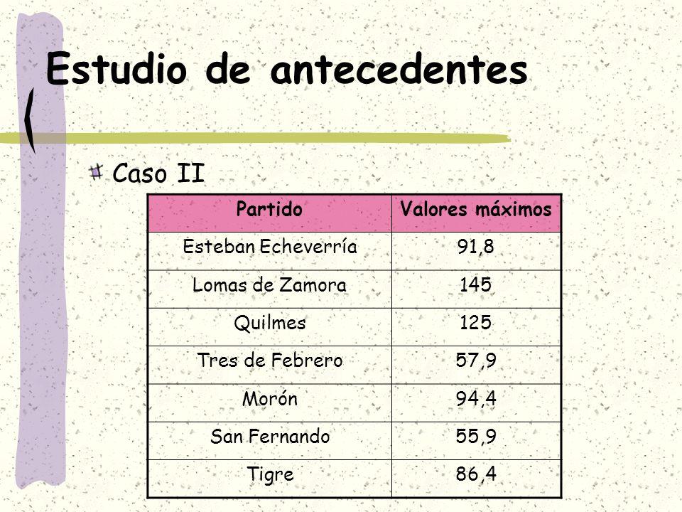 Estudio de antecedentes Caso II PartidoValores máximos Esteban Echeverría91,8 Lomas de Zamora145 Quilmes125 Tres de Febrero57,9 Morón94,4 San Fernando