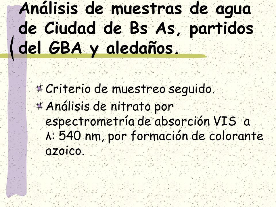 Análisis de muestras de agua de Ciudad de Bs As, partidos del GBA y aledaños. Criterio de muestreo seguido. Análisis de nitrato por espectrometría de