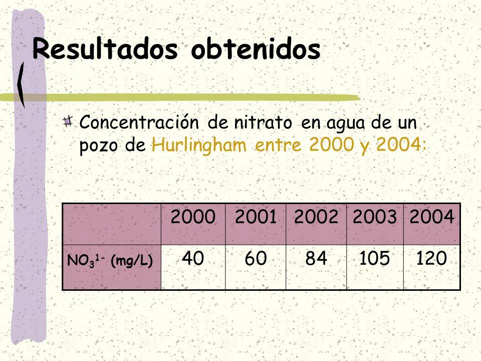 Resultados obtenidos Concentración de nitrato en agua de un pozo de Hurlingham entre 2000 y 2004: 20002001200220032004 NO 3 1- (mg/L) 406084105120