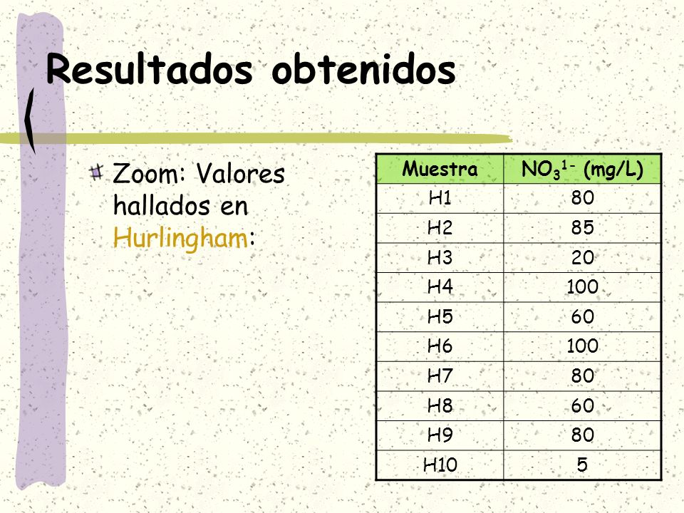 Resultados obtenidos Zoom: Valores hallados en Hurlingham: MuestraNO 3 1- (mg/L) H180 H285 H320 H4100 H560 H6100 H780 H860 H980 H105