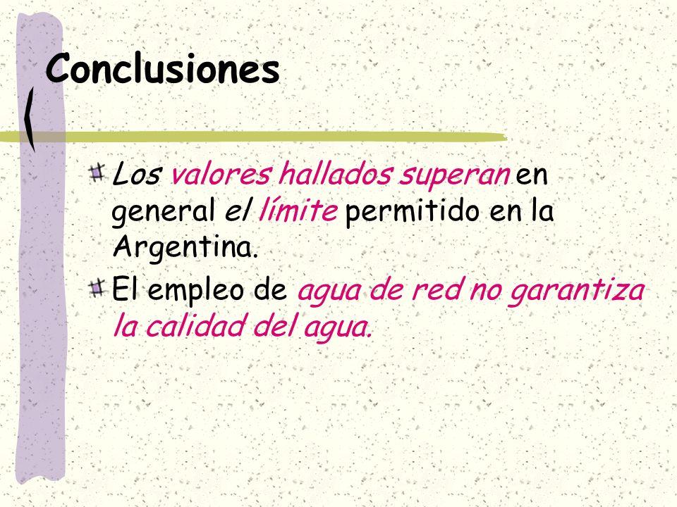 Conclusiones Los valores hallados superan en general el límite permitido en la Argentina. El empleo de agua de red no garantiza la calidad del agua.