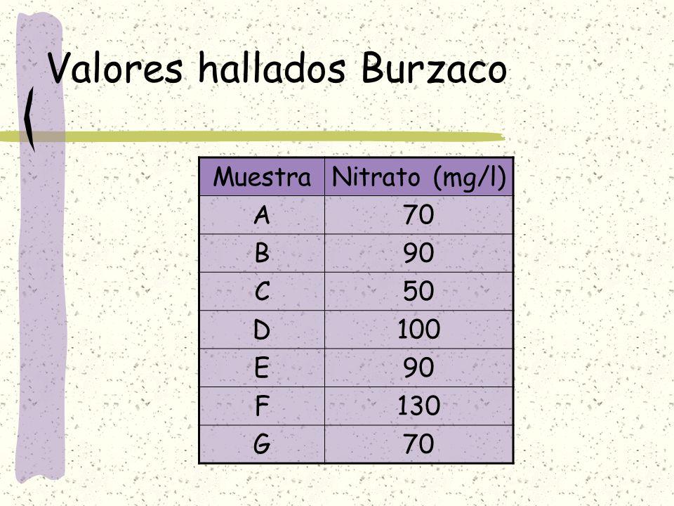 Valores hallados Burzaco MuestraNitrato (mg/l) A70 B90 C50 D100 E90 F130 G70