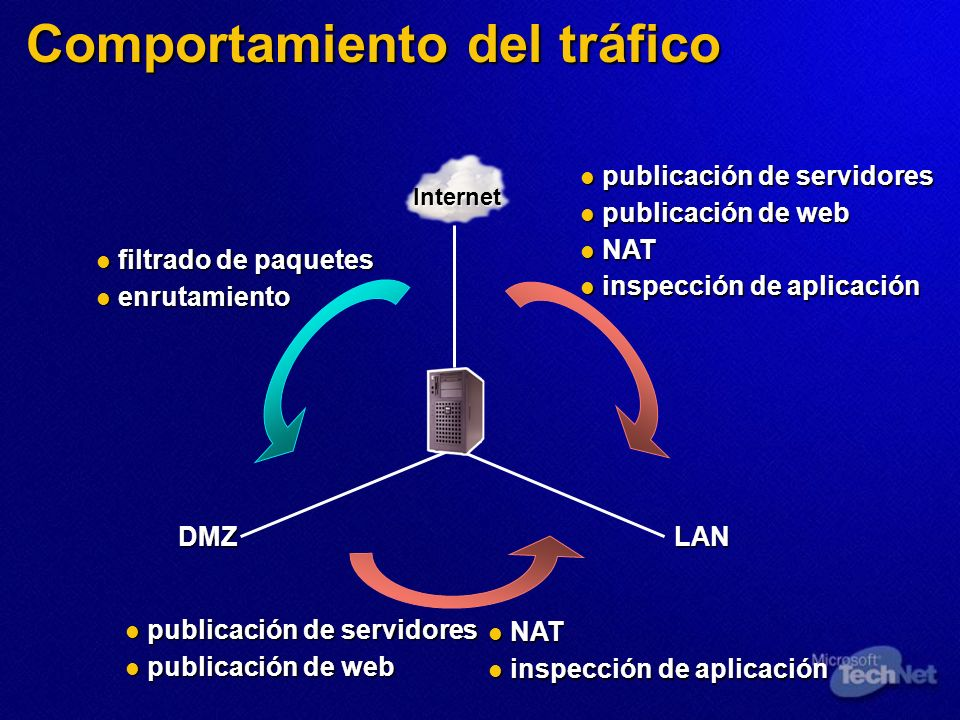 Comportamiento del tráfico Internet DMZLAN publicación de servidores publicación de servidores publicación de web publicación de web NAT NAT inspecció