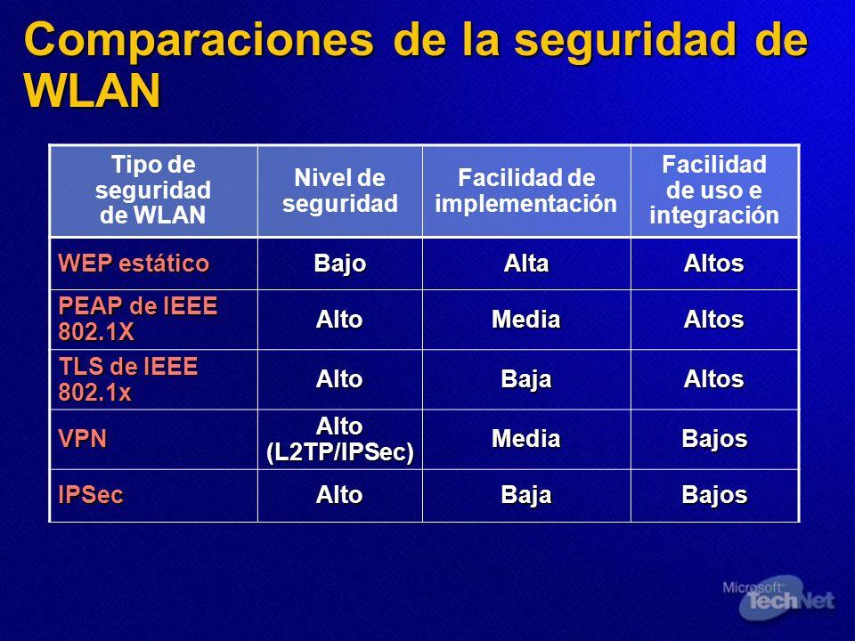 Tipo de seguridad de WLAN Nivel de seguridad Facilidad de implementación Facilidad de uso e integración WEP estático BajoAltaAltos PEAP de IEEE 802.1X
