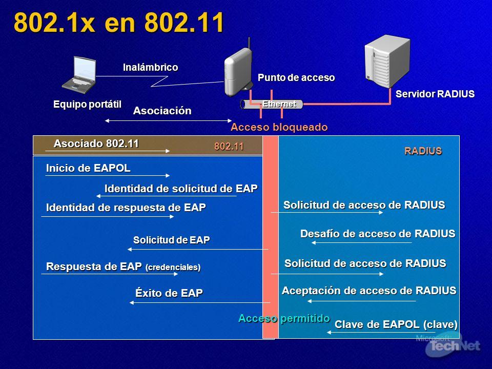Ethernet Punto de acceso Servidor RADIUS Inicio de EAPOL Identidad de respuesta de EAP Desafío de acceso de RADIUS Respuesta de EAP (credenciales) Acc