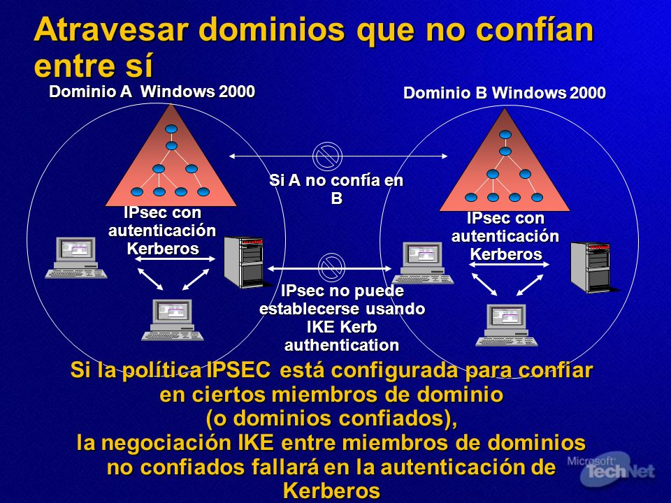 Atravesar dominios que no confían entre sí Dominio A Windows 2000 IPsec con autenticación Kerberos Dominio B Windows 2000 IPsec con autenticación Kerb