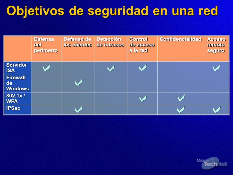 Objetivos de seguridad en una red Defensa del perímetro Defensa de los clientes Detección de intrusos Control de acceso a la red Confidencialidad Acce